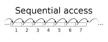 Sequential Access Memory